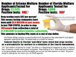 Florida welfare applicants tested for drugs