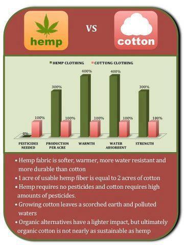 hemp versus cotton statistics meme